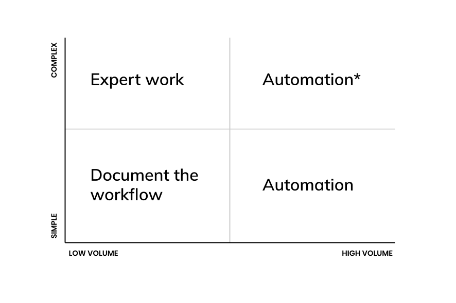 Workflow automation, does the shoe fit?
